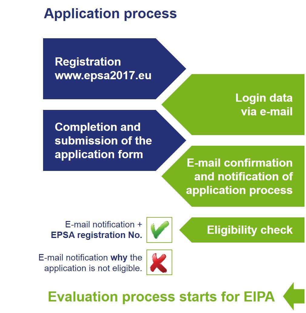 european public sector award 2017 epsa application process