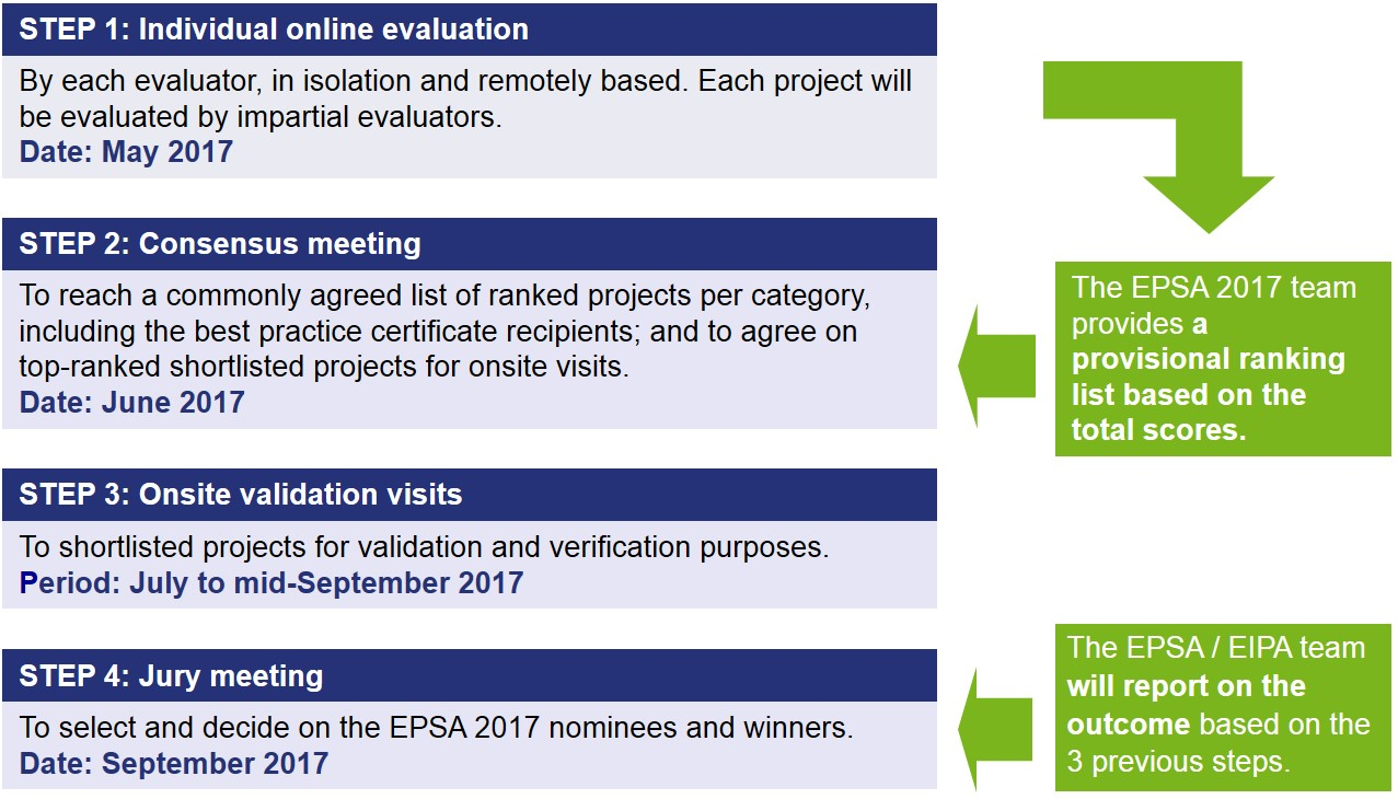 Epsa Evaluation And Assessment Process